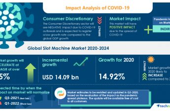 Mesin Slot- Peta Jalan untuk Pemulihan dari COVID-19 | Meningkatnya Jumlah Kasino untuk Mendorong Pertumbuhan Pasar | Technavio