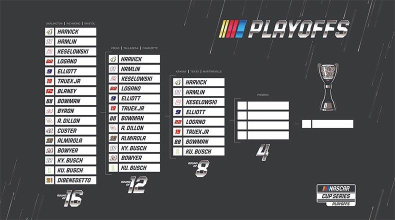 Hollywood Casino 400 (Kansas) Pratinjau NASCAR dan Prediksi Fantasi