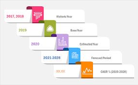 Casino And Gaming Market siap untuk mencapai pertumbuhan yang berkelanjutan Selama Periode Prakiraan 2016-2028